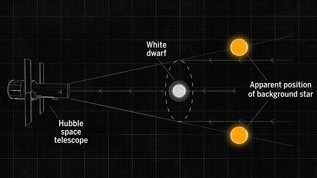 Astronomers Measure The Mass Of A Star Using Albert Einstein's Technique