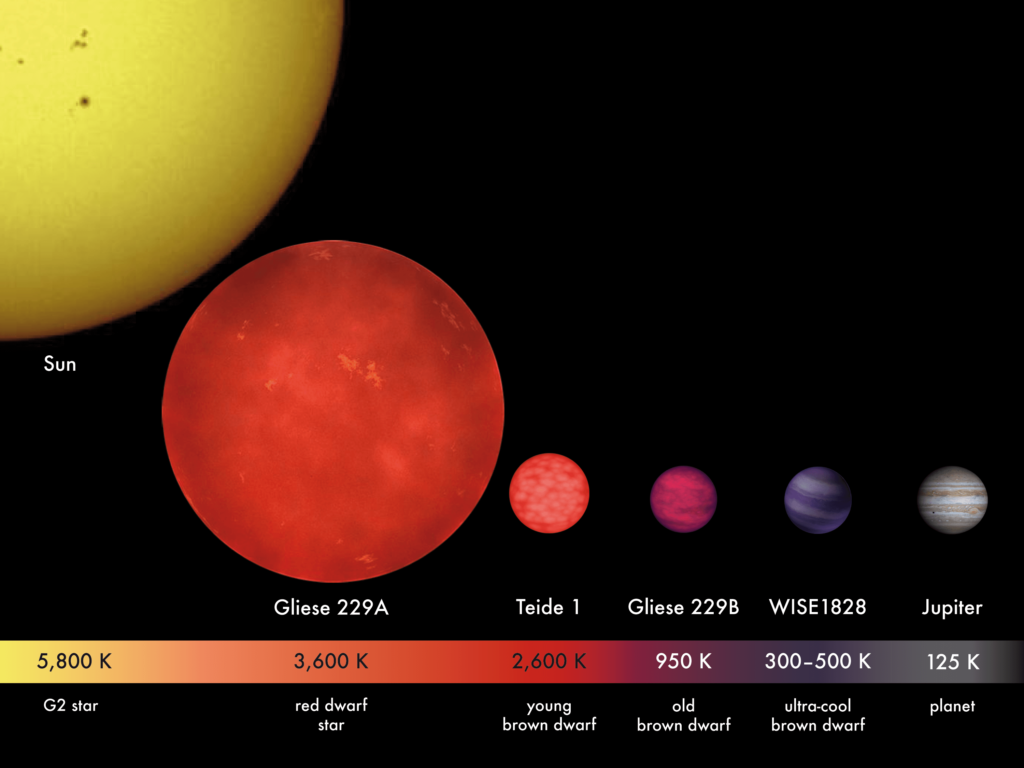 Brown Dwarfs - Habitable For Alien Life Forms!