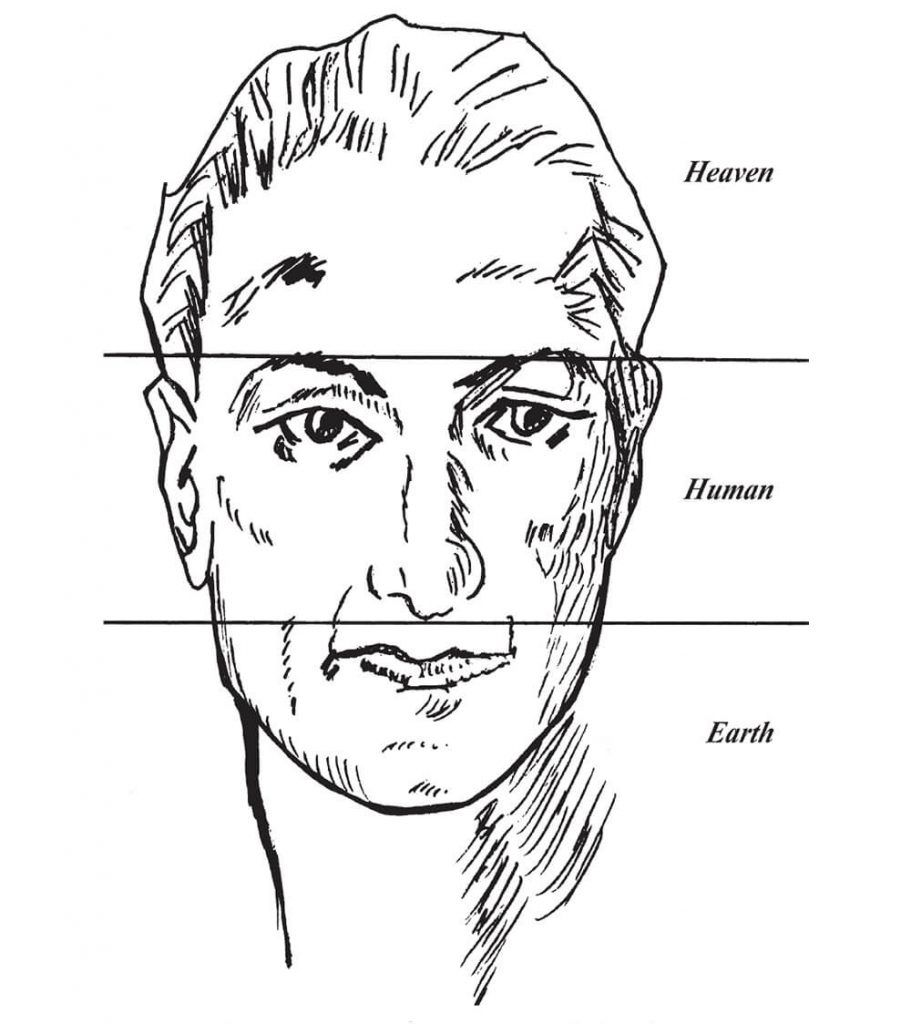 Chinese Face Reading: What Your Face Really Reveals About You